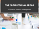 Functional Areas of Human Resource Management